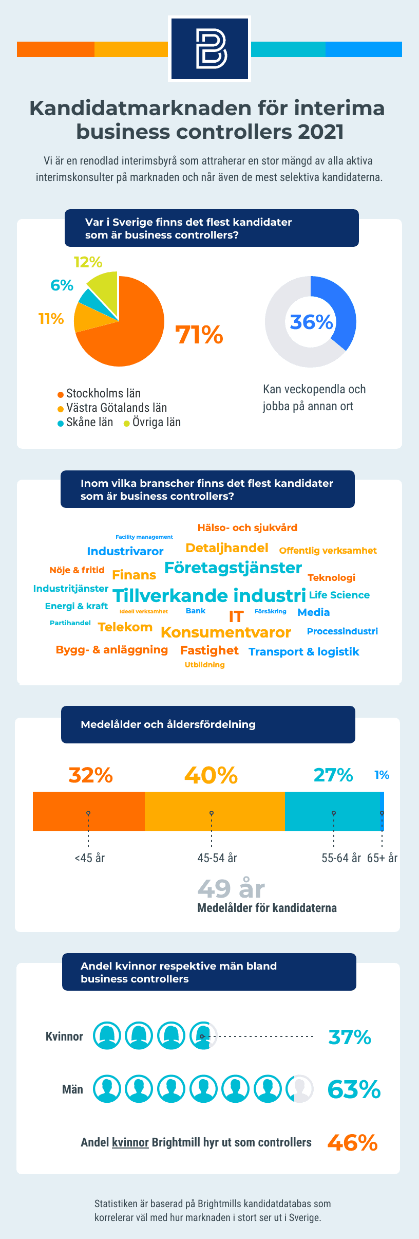 Infografik interim Business Controller